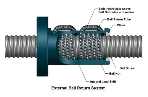 Lathe conversion to CNC -3 Ball Screws | johnsmachines