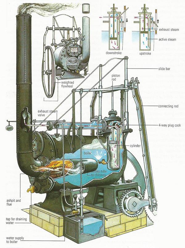 Trevithicks_engine